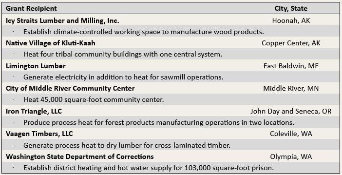 wood_grants