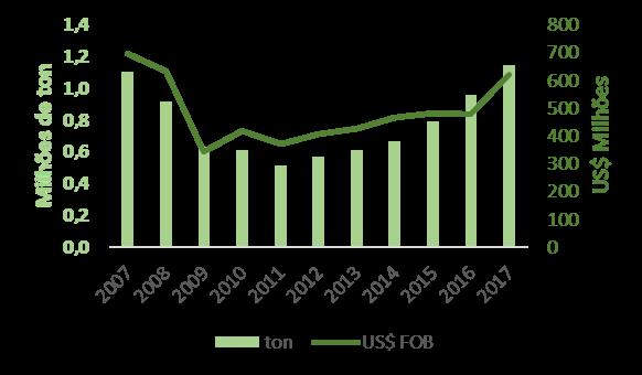 Tendências das exportações do setor florestal brasileiro - Compensado
