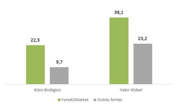 O aumento do preço da madeira em Minas Gerais é novidade? Não para os clientes da Forest2Market do Brasil.