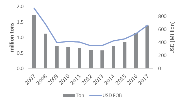 Brazilian Lumber Exports Increase to Meet North American Demand