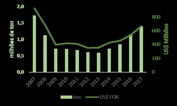 Tendências das exportações do setor florestal brasileiro – Madeira Serrada