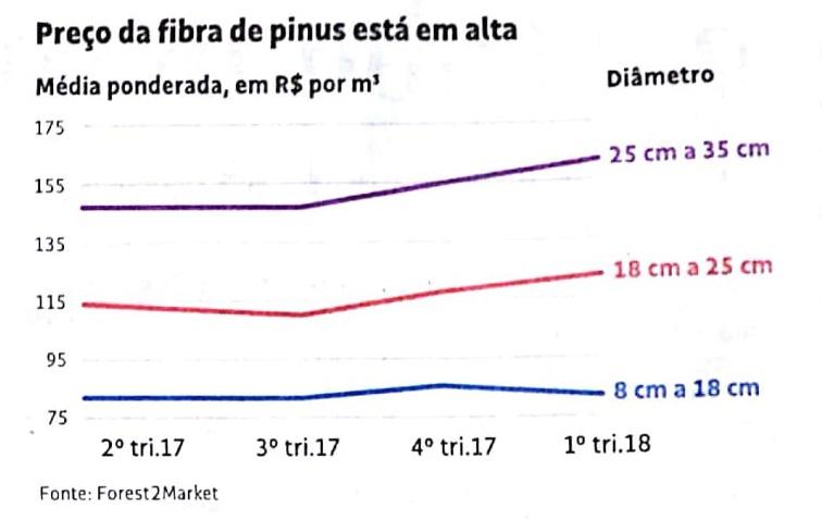 Chart da Folha de S.Paulo dia 20 de julho-2