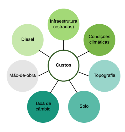 Custos_2