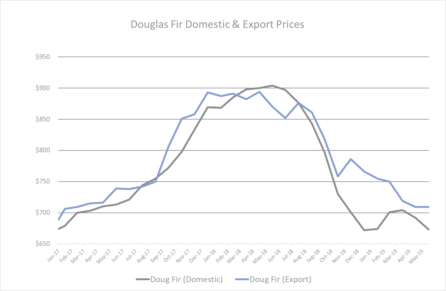Doug_Fir_Prices_Aug_2019