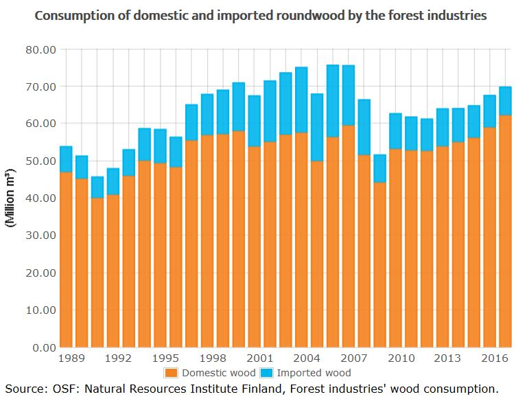 Finland's Consumption of Domestic Roundwood Reached a new Record in 2017