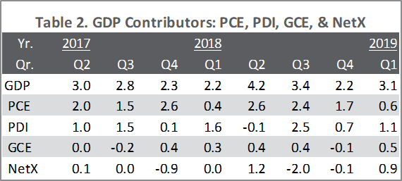 GDP_July_2019
