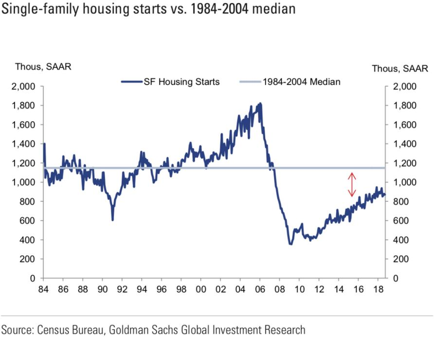 US Housing Starts Inch up in October as Market Shows Signs of Weakness