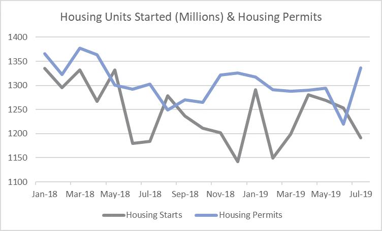 Housing Starts Drop 4% in July