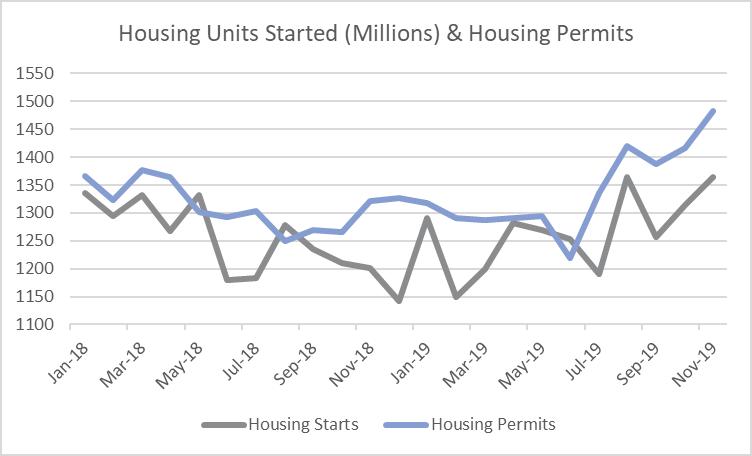 Housing_Dec_2019