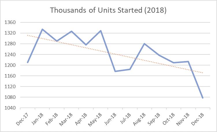 Housing_Feb_2019