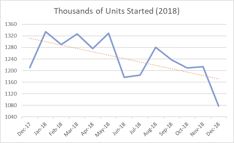 US Housing Starts Plummet in December, Capping a Weak 2018