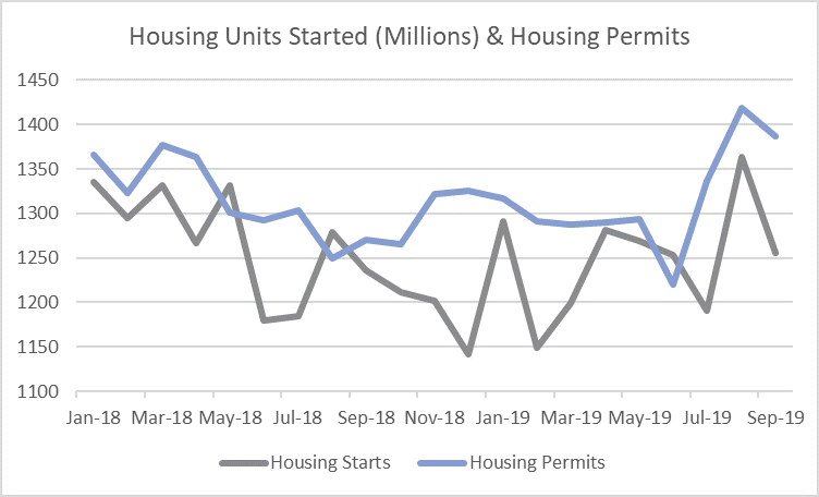 Housing_Oct_2019