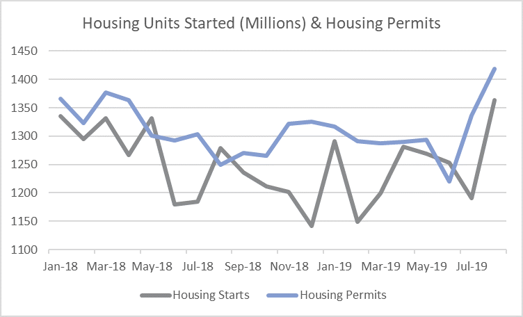 August Housing Starts Soar to 12-Year High