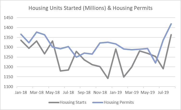 Housing_Sept_2019