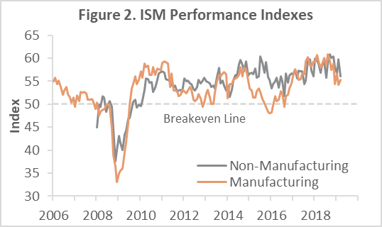 US Forest Industry Performance: March 2019