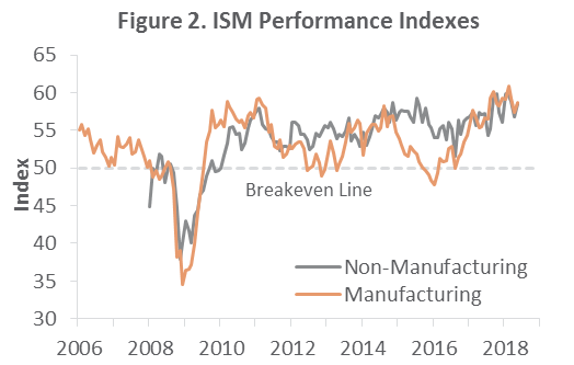 US Forest Industry Performance: May 2018