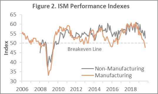 US Forest Industry Performance: September 2019