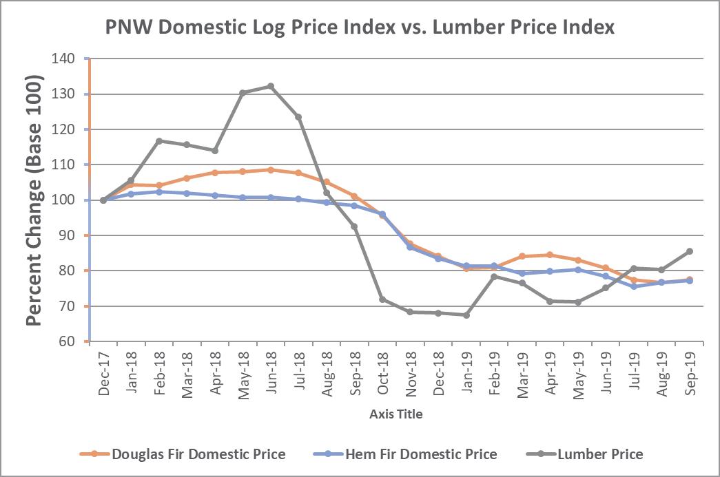 Lumber_Nov_2019