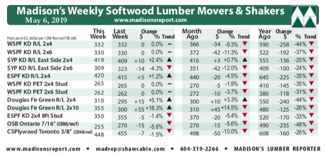 North American Softwood Lumber Prices Bounce in Early May