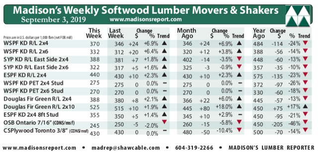 North American Softwood Lumber Prices Steady Despite Market Uncertainty