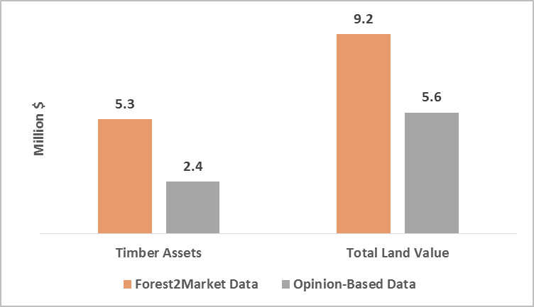 Are High Timber Prices in Minas Gerais Surprising? Not for Forest2Market Customers in Brazil