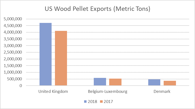 US Wood Pellet Exports Increased 17% in 2018