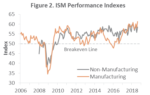 US Forest Industry Performance: August 2018