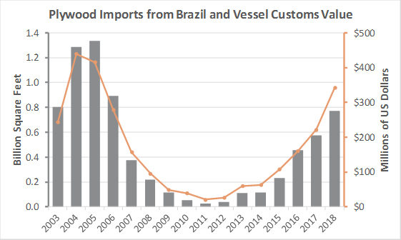 US Plywood Imports from Brazil on Track to Increase 34% in 2018