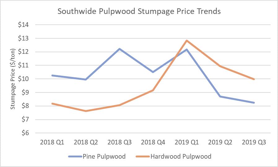 Pulpwood_3Q