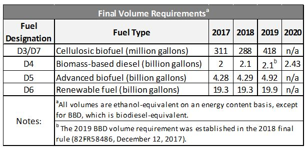 Renewable Fuel Standards Set for 2019