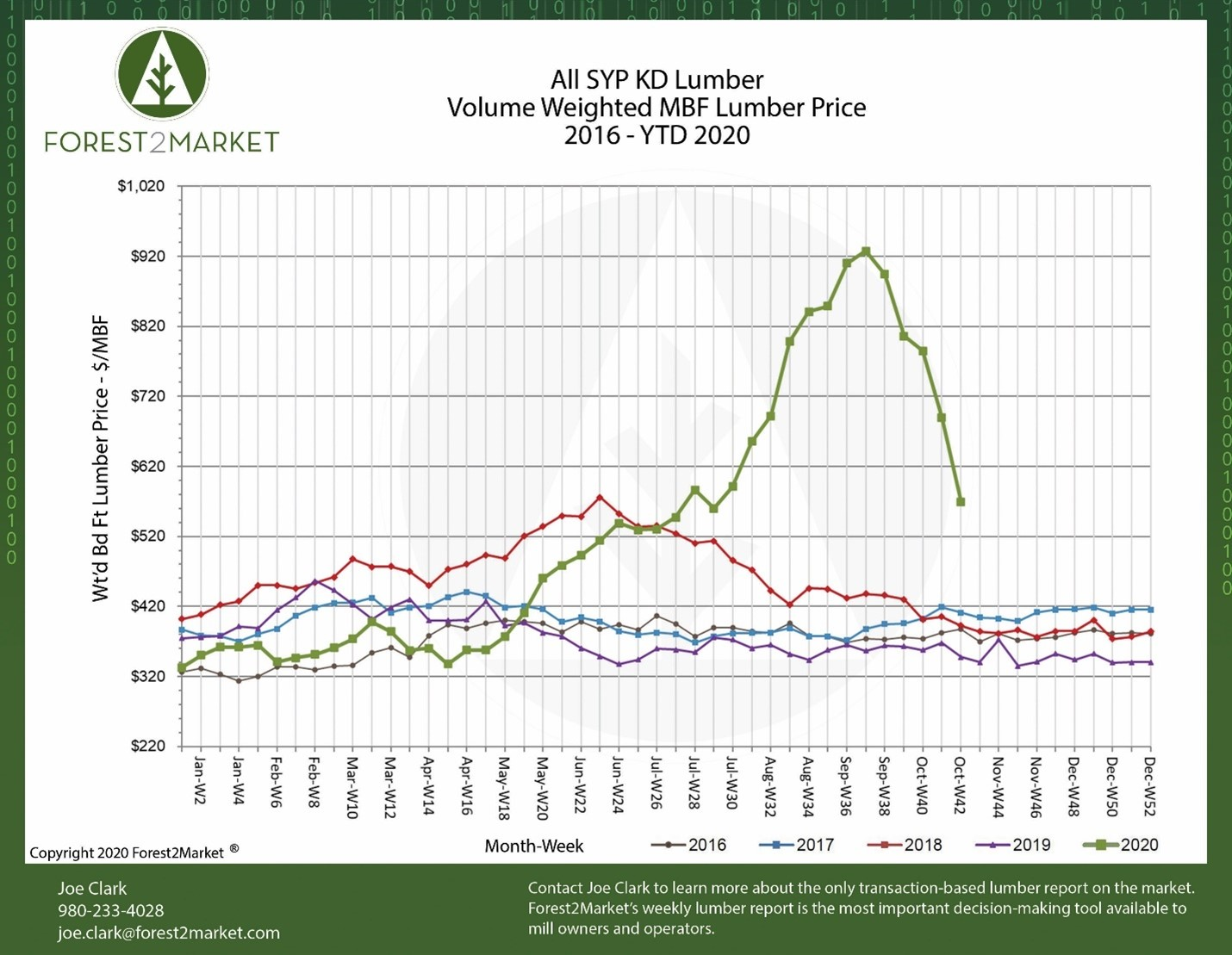 Lumber Prices Continue To Freefall