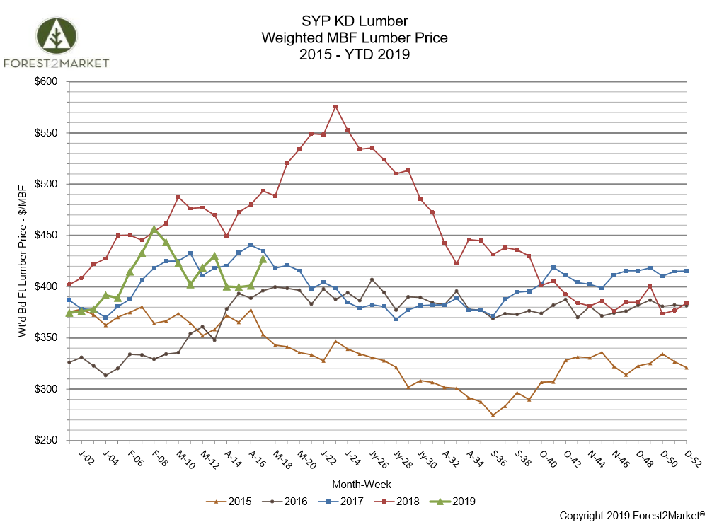 SYP Lumber Prices Stall, then Spike in Late April