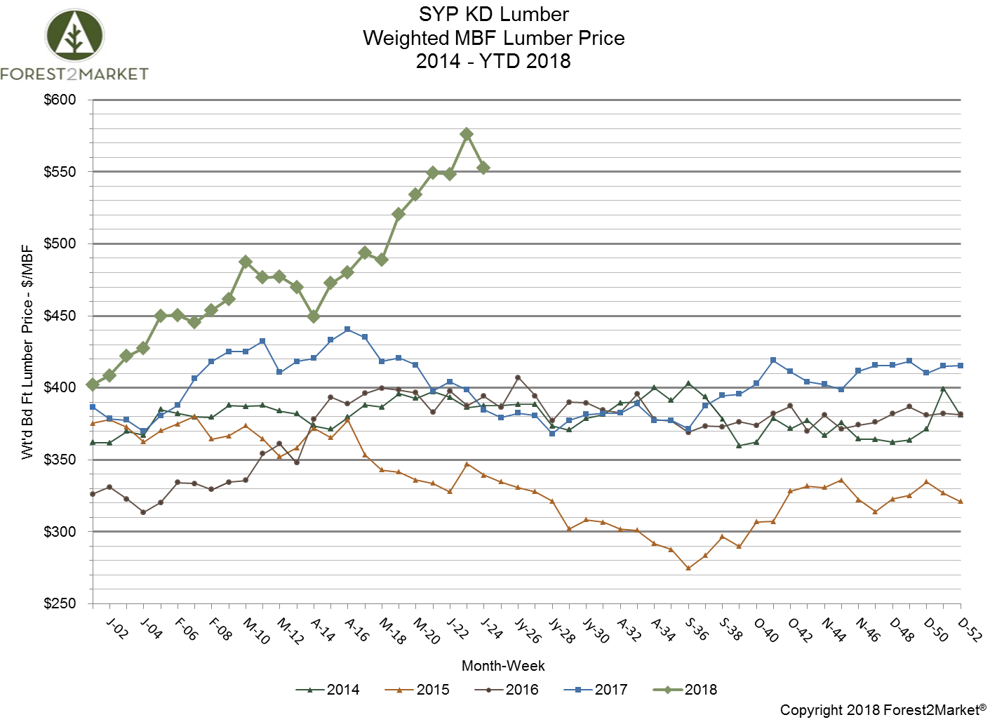 Southern Yellow Pine Lumber Prices Spike to Record High in June