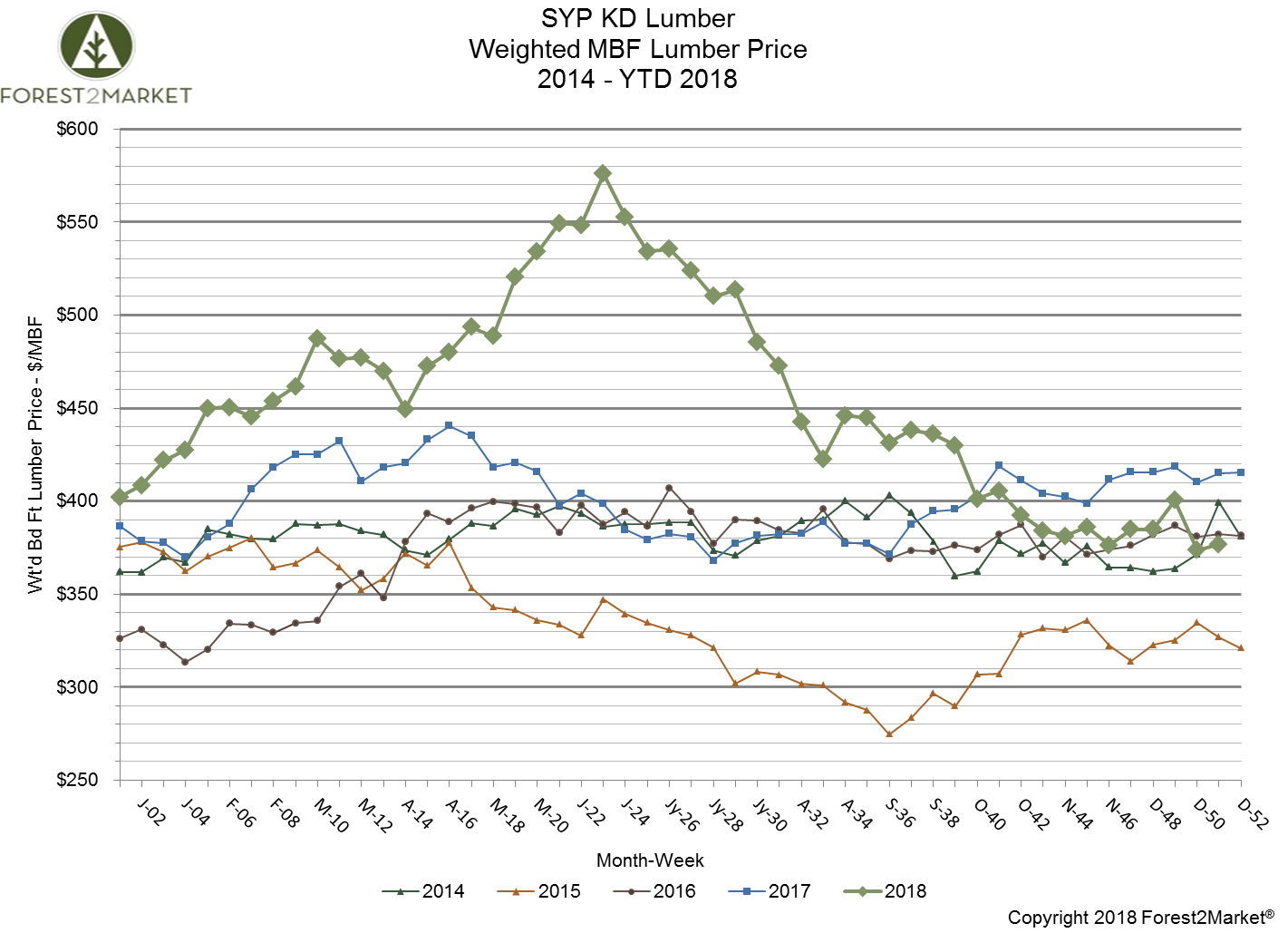 SYP Lumber Prices Finish 2018 in a Slump; Outlook for 2019
