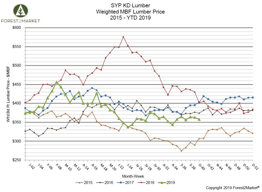 Southern Yellow Pine Lumber Prices Reflect October Market Jitters