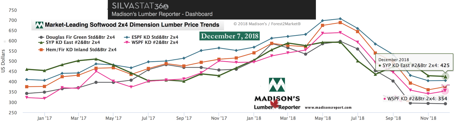 NA Softwood Lumber Prices Compared to Historical Highs: December 2018