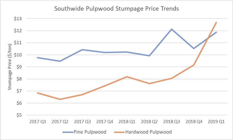 Southern Timber Prices Skyrocket in 1Q2019