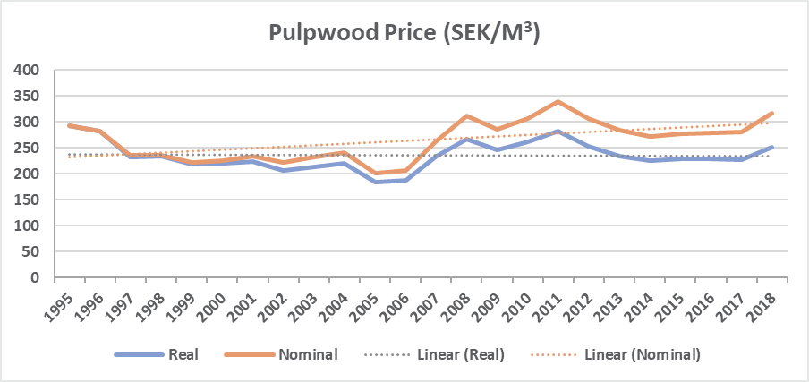 Harvests Approach Maximum Sustainable Levels as Roundwood Prices Surge in Sweden