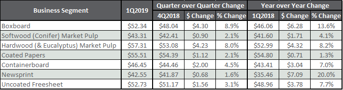 Global Wood Fiber Prices: 1Q2019 Insights from Forest2Market
