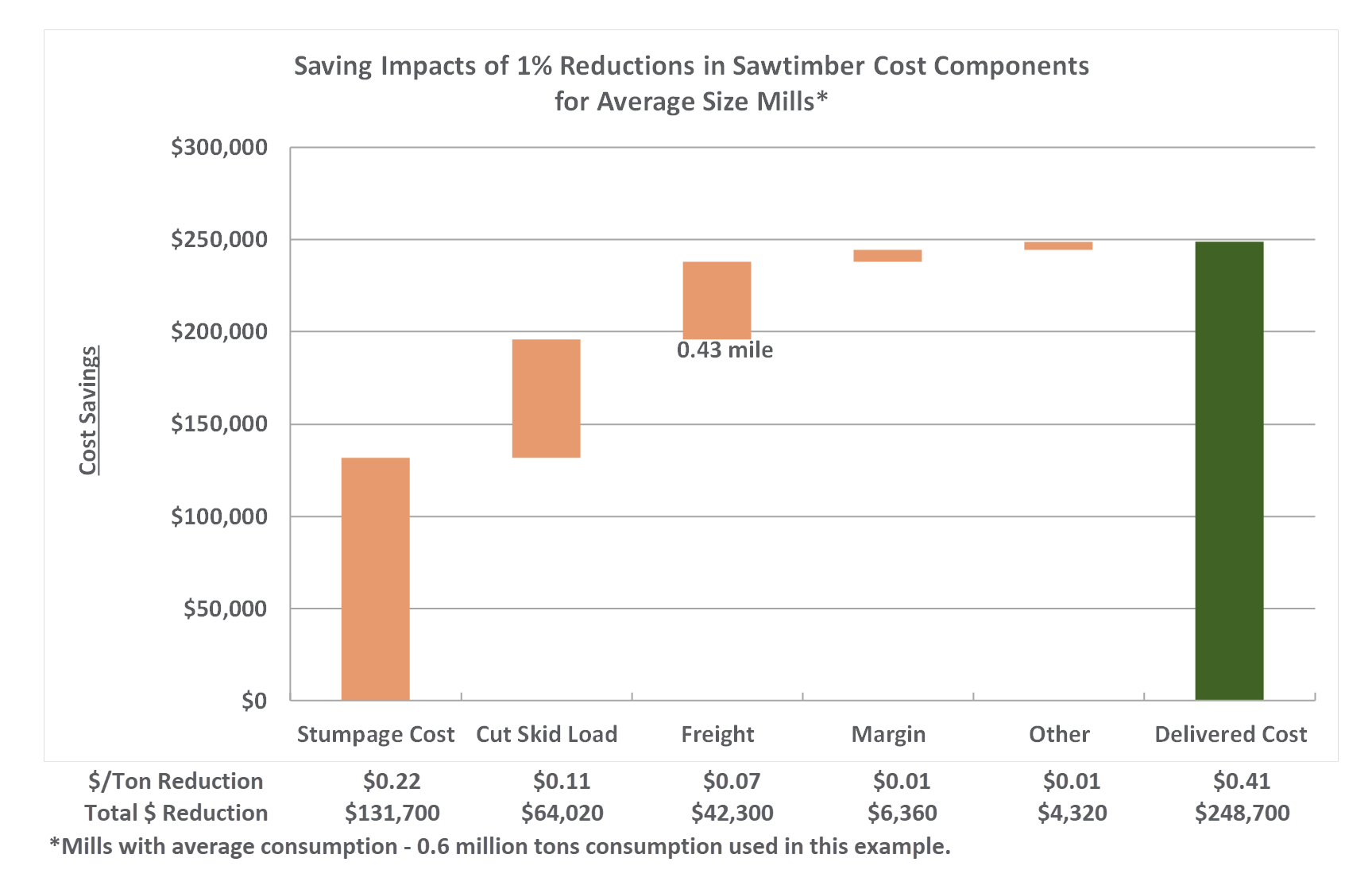 Pennies Matter: What Does a 1% Supply Chain Savings Look Like?