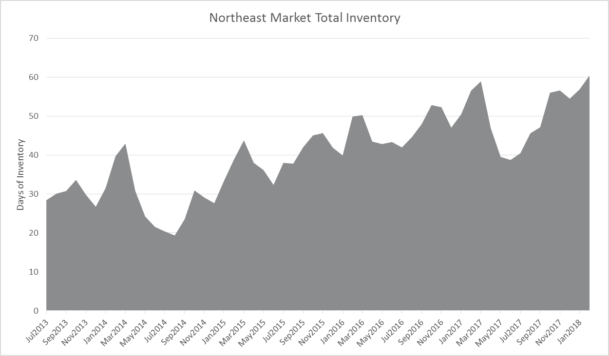 Reevaluating Winter Log Inventories in the Northeast