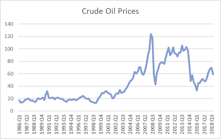 oil_prices_1