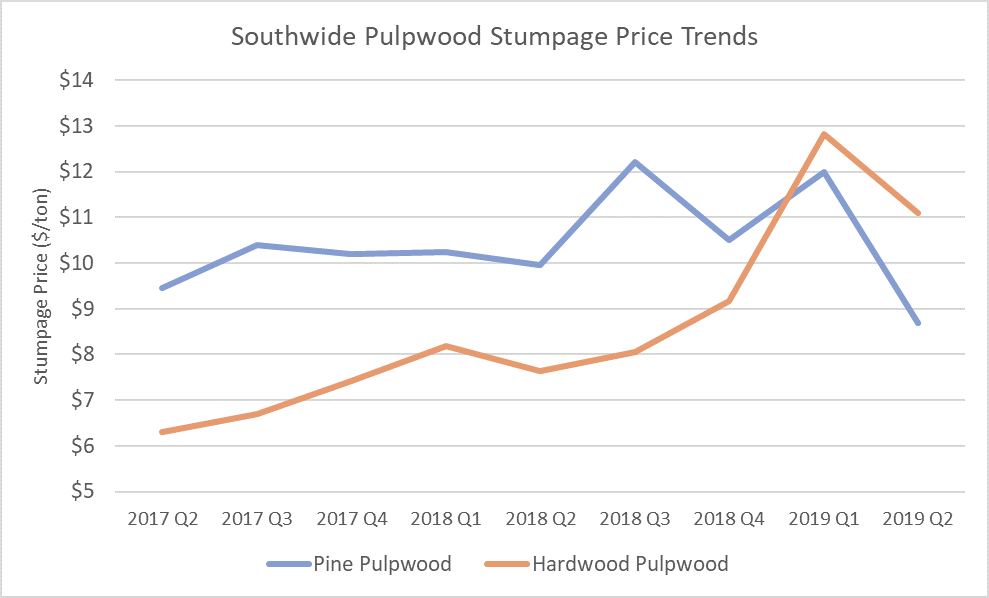 Southern Timber Prices Plummet in 2Q2019