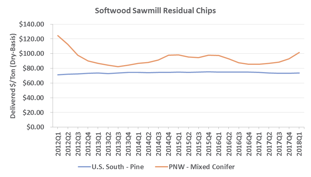 Chip & Pulpwood Price Trends in the US South & PNW