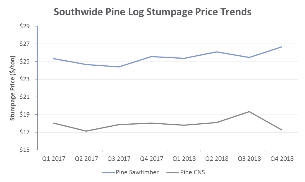 Southern Timber Prices: 4Q2018 Performance & Outlook
