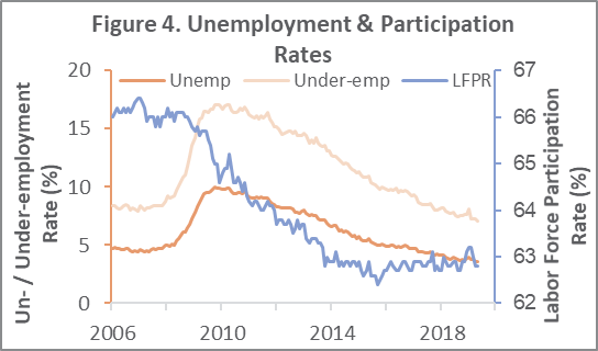 Labor Market Disappoints at Mid-Year Mark